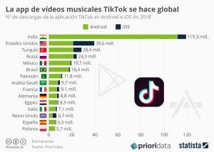 descargas por Países app Tik tok